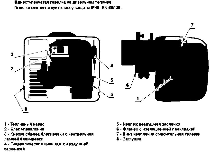 Горелки МАСК 7