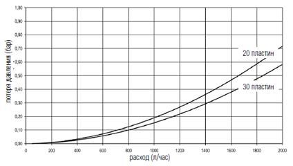 Напорная диаграмма