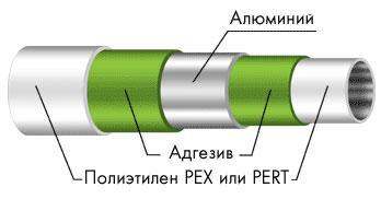 Металлопластиковые трубы для систем отопления и водоснабжения